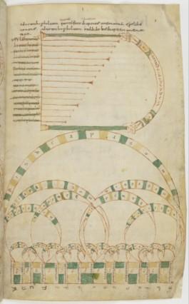 Un texte très répandu, les magnifiques  constructions harmoniques musicales de Boèce. Ici, un manuscrit italien du 11ème.