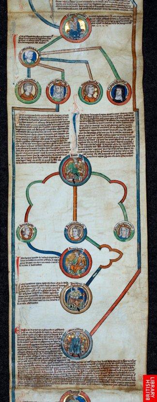 Extrtait d'un rouleau du 13ème, représentant la généalogie du royaume d'Angleterre...extraordinaire structure,impossibilité de cadrer et de fixer le flux des ramifications.