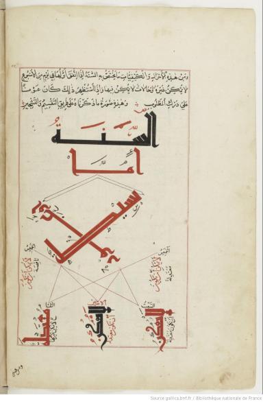 Traité de géométrie de MUḤAMMAD IBN AḤMAD AL-BĪRŪNĪ,13e. Ici, le texte, les shémas géométriques forment un tout d'une remarquable unité esthétique.