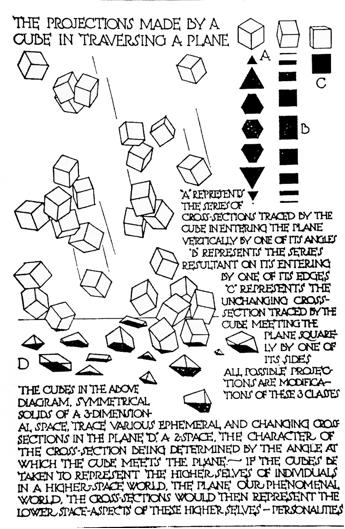 une forme originelle : le cube, et toutes les formes de sa projection sur une surface ; par Bragdon, théoricien de la 4ème dimension...Encore une idée de dispersion.